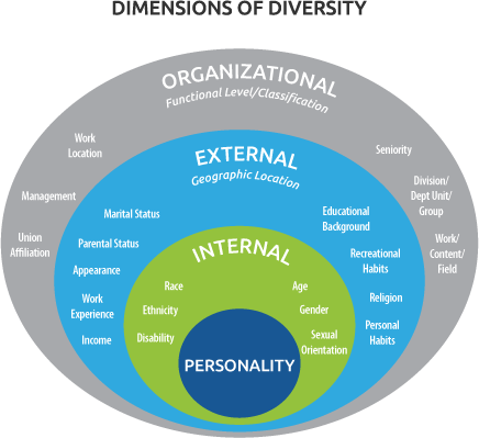 Diagram of dimensions of diversity used in inclusive recruitment