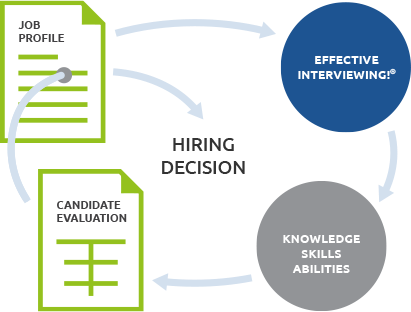 Flow chart of smart hiring decisions taught by Effective Interviewing!®